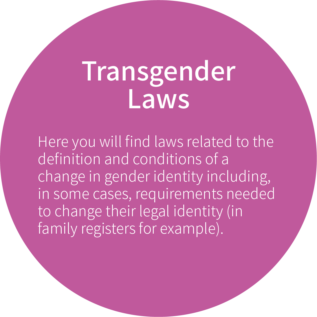 Transgender Laws  Here you will find laws related to the definition and conditions of a change in gender identity including, in some cases, requirements needed to change their legal identity (in family registers for example).
